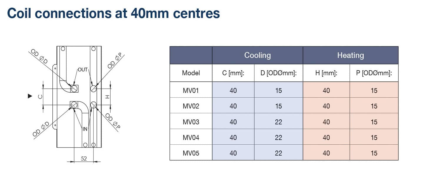 Coil Connections Optimum FCU Q-nis