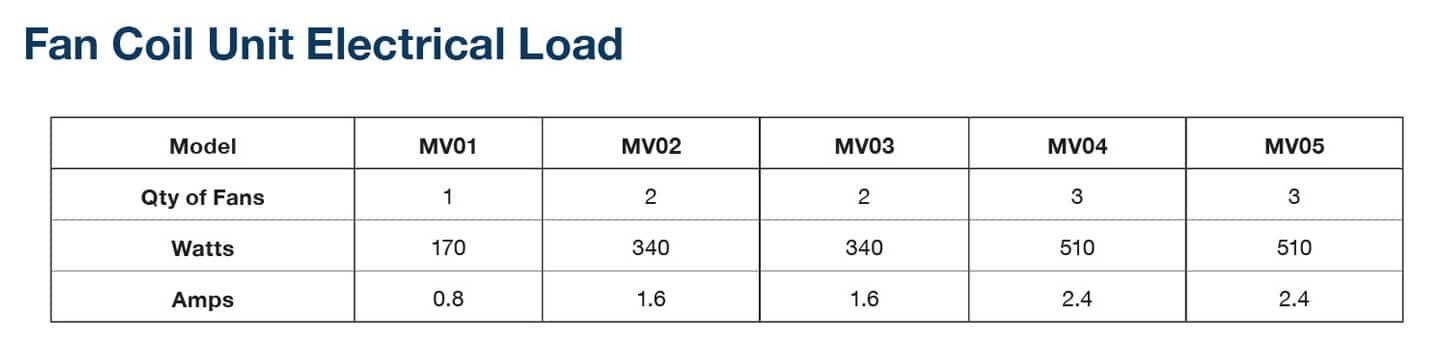 FCU Electrical Load Optimum FCU Q-nis